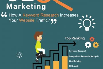 How A Keyword Research Increases Your Website Traffic