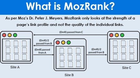 What is MozRank