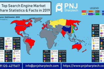 search engine market share statistics