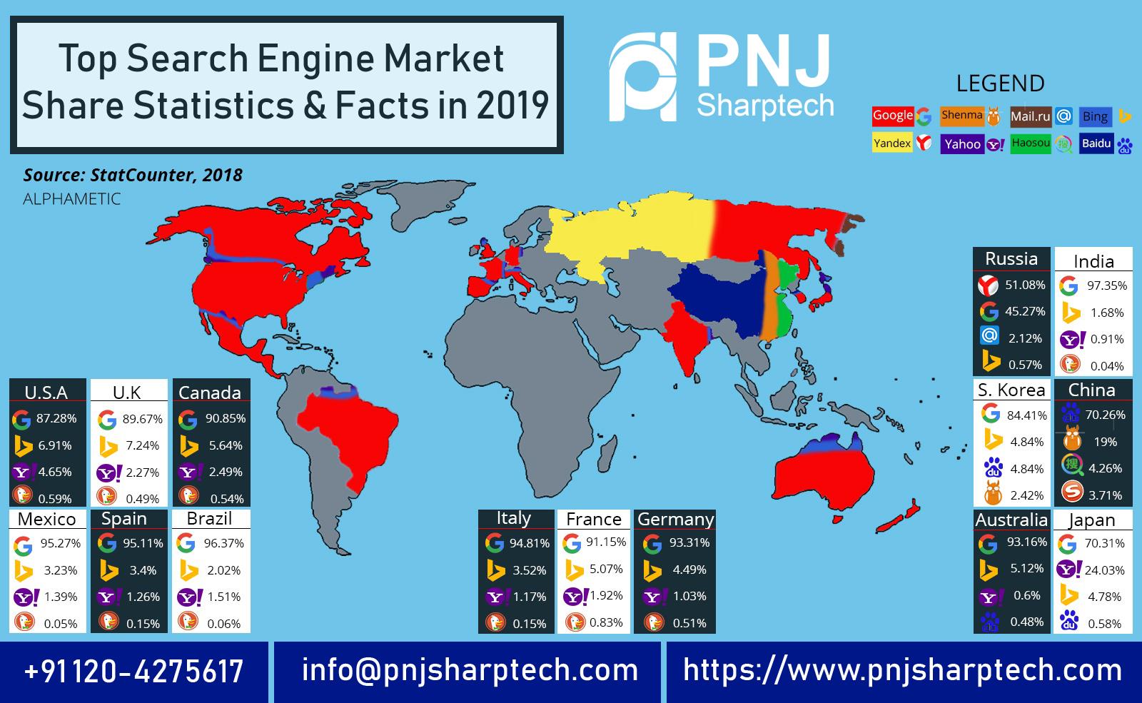 search engine market share statistics