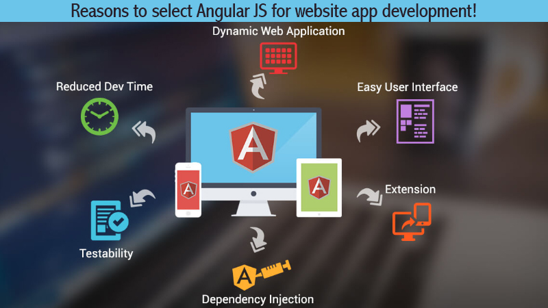AngularJS for web development