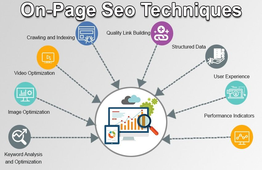 On-Page Seo Techniques The Complete Guide