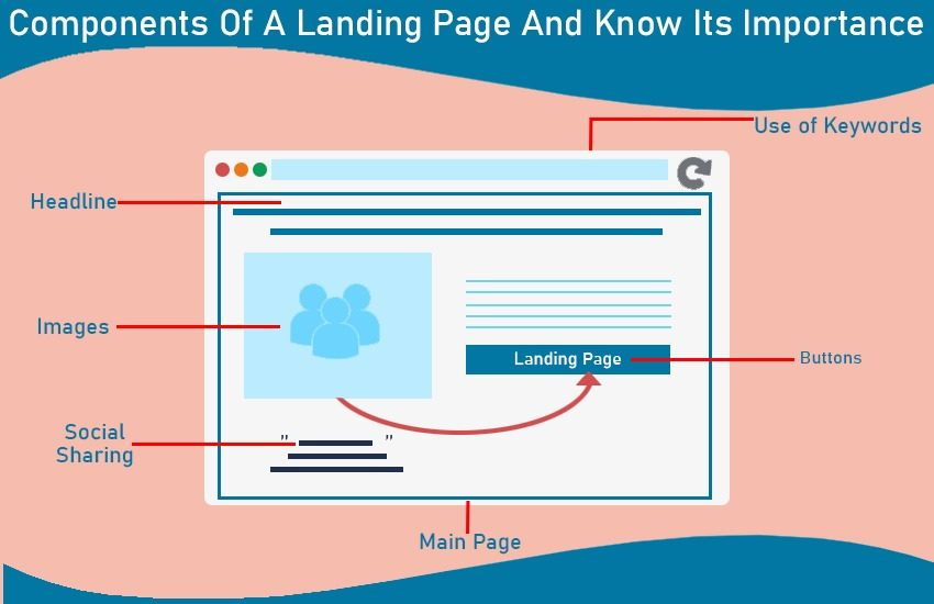Components of a landing page and know its importance