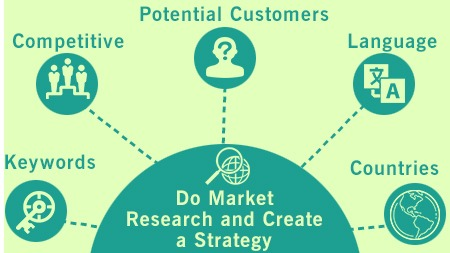 Do Market Research and Create a Strategy