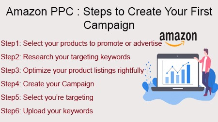Steps to Create Your First Campaign