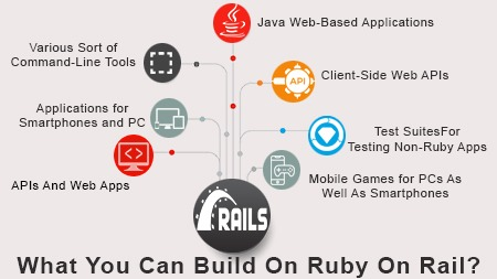 What You Can Build On Ruby On Rail?