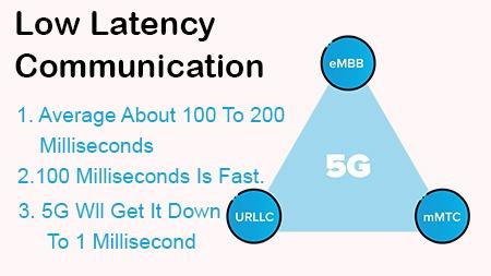 Low Latency Communication