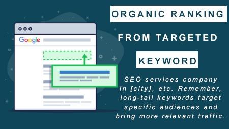Organic ranking from targeted keyword