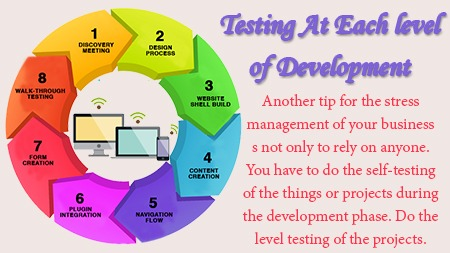Testing at each level of development