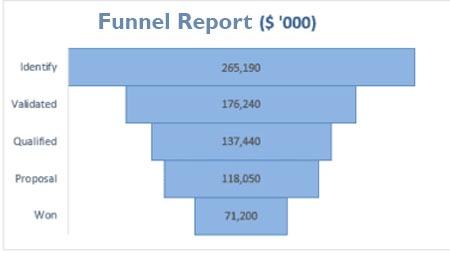 Funnel report