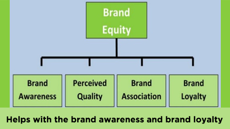 Helps With The Brand Awareness And Brand Loyalty