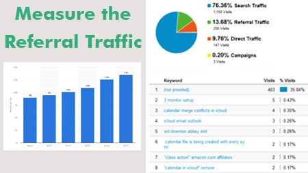 Measure the Referral Traffic