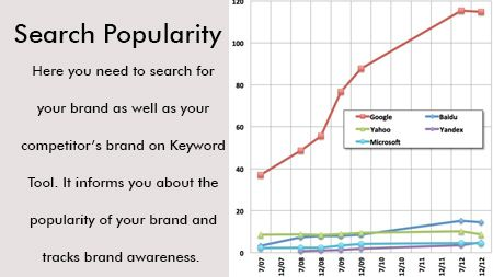 Search Popularity