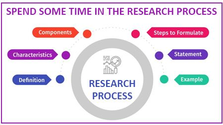 Spend some time in the research process