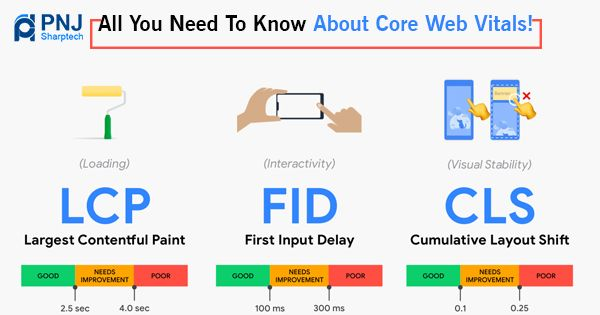 All You Need to Know About Core Web Vitals
