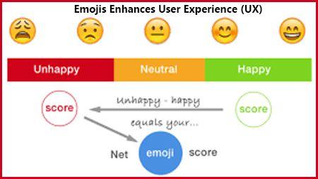 Emojis enhances User Experience (UX)