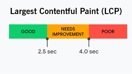 Largest Contentful Paint (LCP)