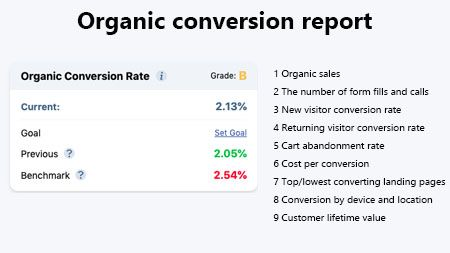 Organic conversion report