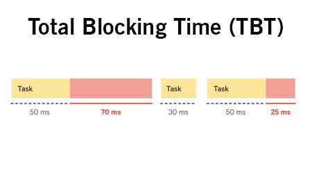 Total blocking time (TBT)
