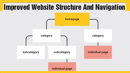Improved Website Structure and Navigation